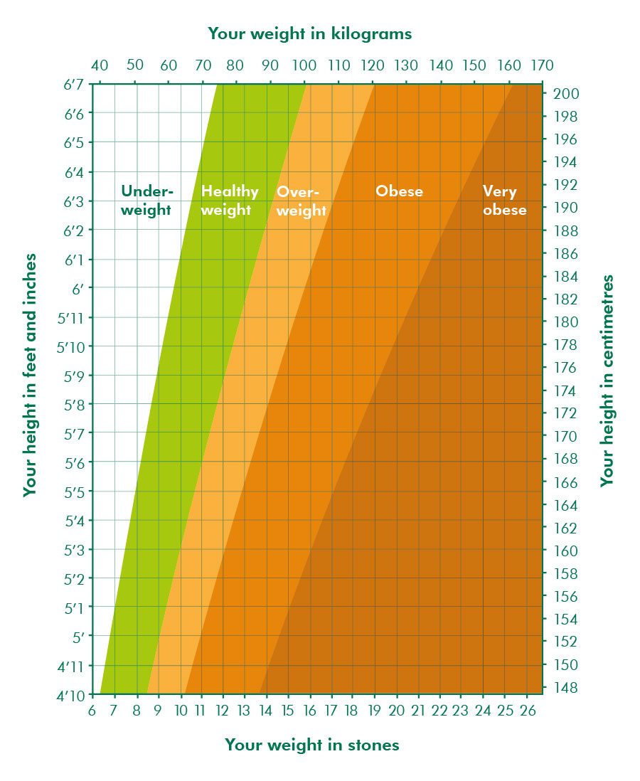 What is a healthy weight for me information and support bmi chart nvjuhfo Choice Image