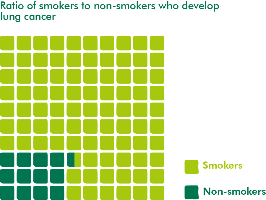 Lung cancer in smokers and non-smokers
