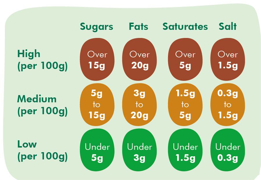 Food labelling diagram