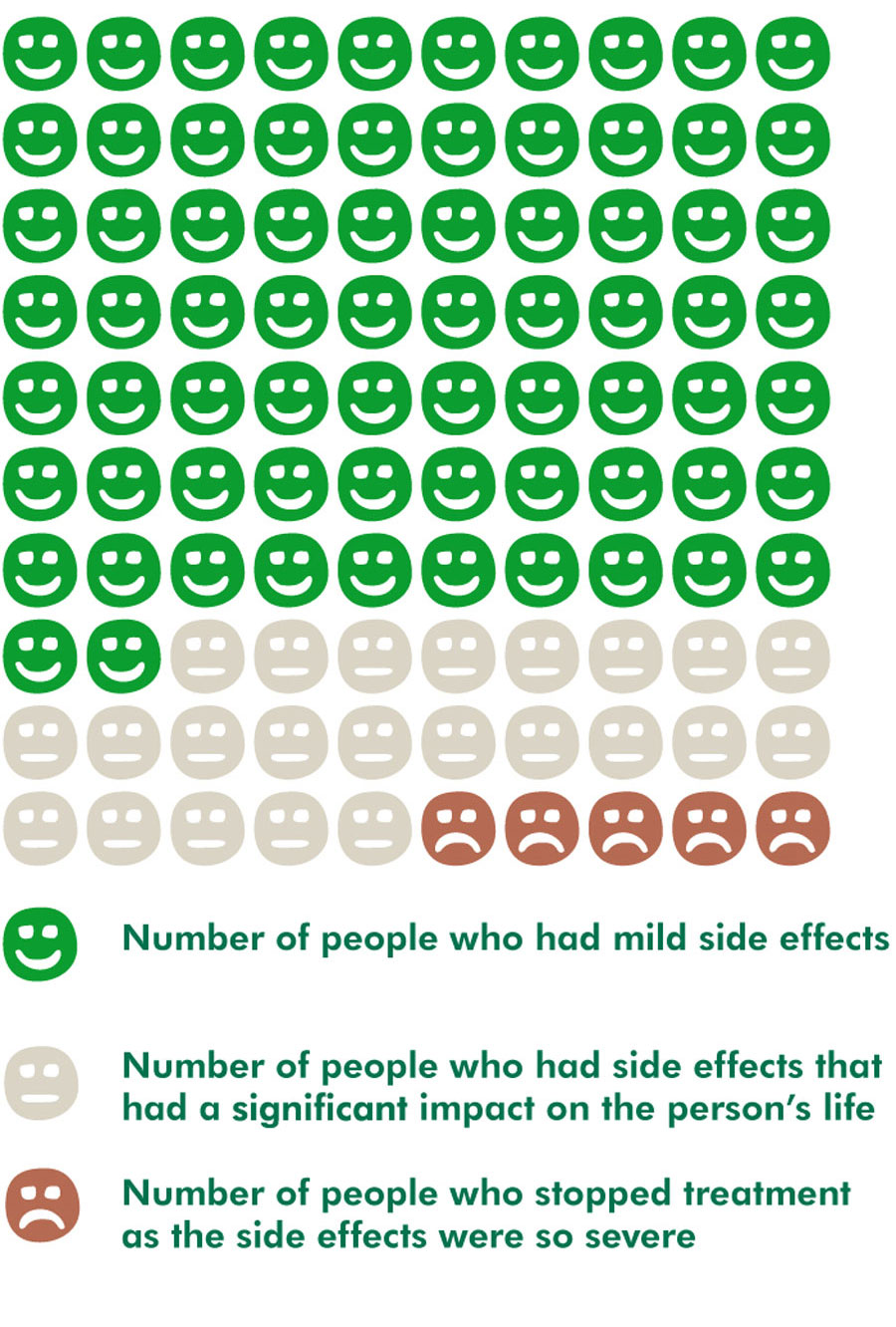 'Smiley face' diagram showing how people's lives were affected by the side effects