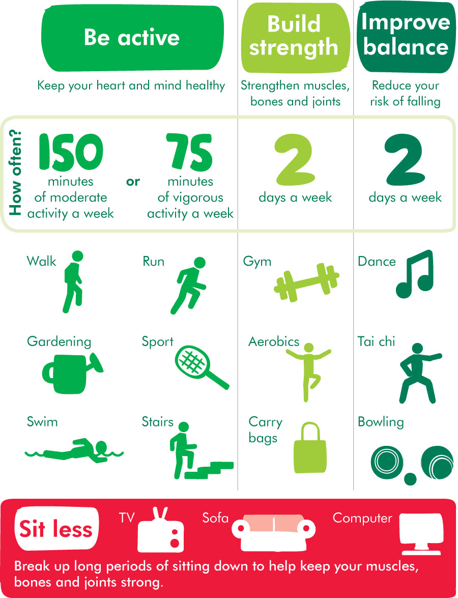 Physical activity guide for adults