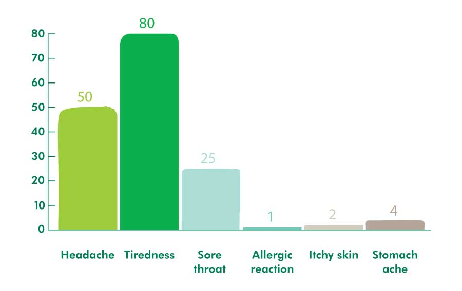 Bar chart showing the possible side effects of the drug and how many people were affected