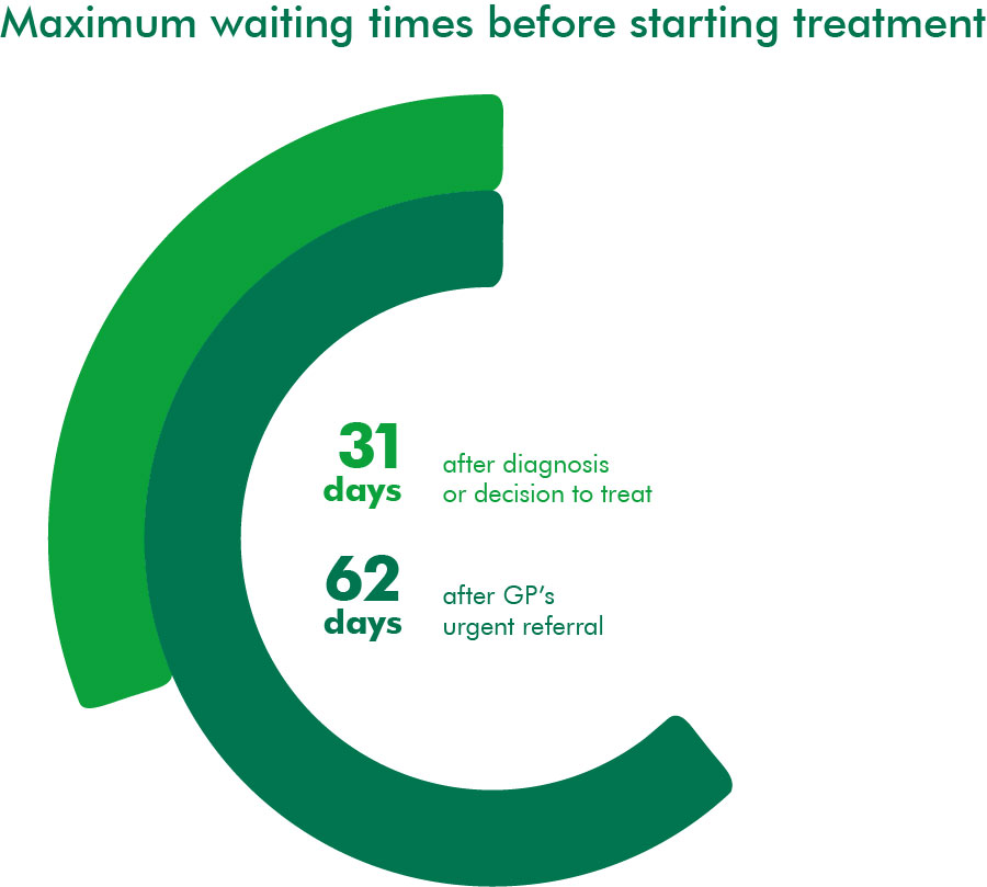 Maximum waiting times before starting treatment