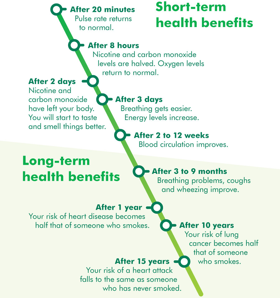 Health benefits of giving up smoking