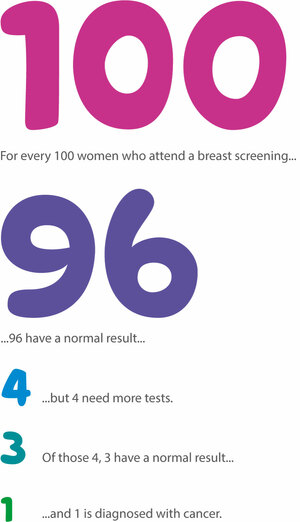 Results of breast screening