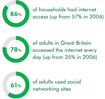 Statistics for internet usage by adults