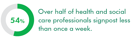 54% of health and social care professionals signpost less than once a week