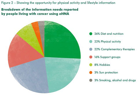 Figure 2 - Showing the opportunity for physical activity and lifestyle information