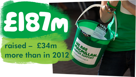 £187 million raised. £34 million more than in 2012