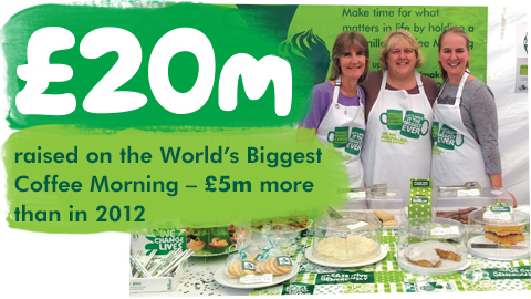 20 million raised on the World's Biggest Coffee Morning - £5 million more that in 2012