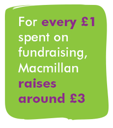 For every £1 spent on fundraising, Macmillan raises around £3.